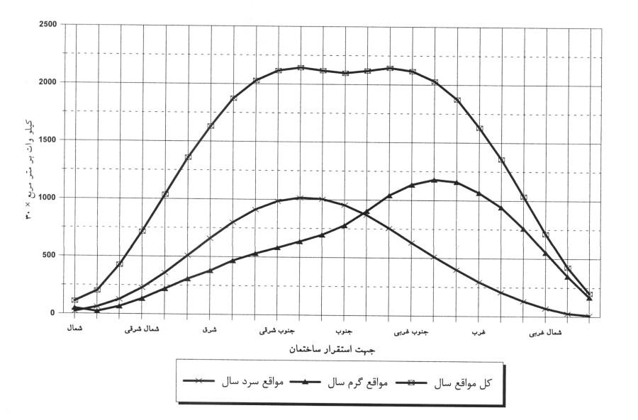انژی خورشیدی تابیده شده بر سطوح عمودی در شهر تبریز