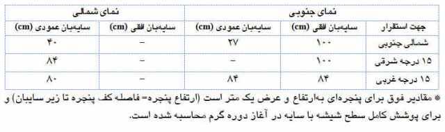 جدول سایبان-خرمشهر